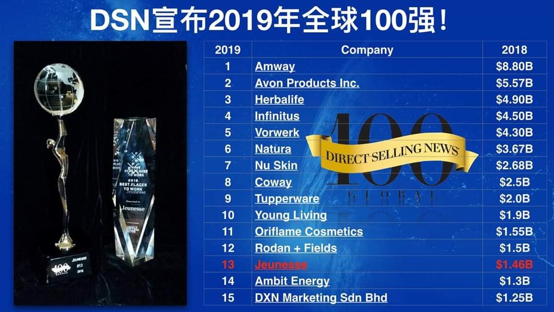 好消息:2019 美国直销新闻发布世界100强企业排名。热烈祝贺婕斯公司排名第13名!