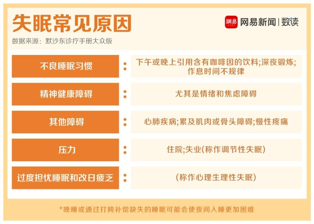 失眠,正在偷走2亿中国人的健康!