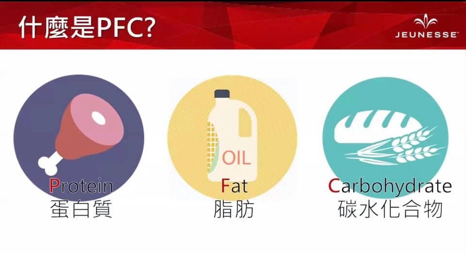 什麽是PFC饮食法?